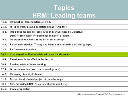 HRM: Leading teams – G. Grote ETHZ, Spring Semester 09 Topics HRM: Leading teams.