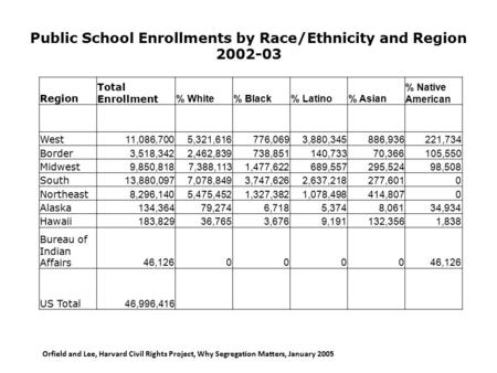 Public School Enrollments by Race/Ethnicity and Region 2002-03 Region Total Enrollment % White% Black% Latino% Asian % Native American West 11,086,7005,321,616776,0693,880,345886,936221,734.
