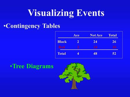 Visualizing Events Contingency Tables Tree Diagrams Ace Not Ace Total Red 2 24 26 Black 2 24 26 Total 4 48 52.