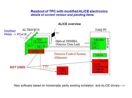 Readout of TPC with modified ALICE electronics details of current version and pending items ALICE overview New software based on homemade partly existing.