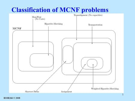 IEOR266 © 2008 1 Classification of MCNF problems.