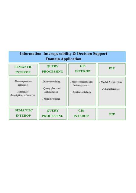 P2P Information Interoperability & Decision Support Domain Application SEMANTIC INTEROP QUERY PROCESSING GIS INTEROP P2P ● Heterogeneous semantic ● Semantic.