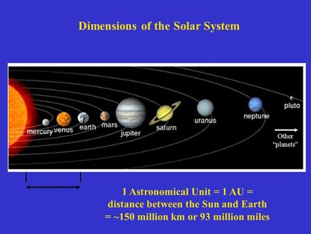 "Other ""planets"" Dimensions of the Solar System 1 Astronomical Unit = 1 AU = distance between the Sun and Earth = ~150 million km or 93 million miles."