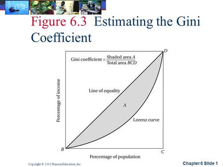 Chapter 6 Slide 1 Copyright © 2003 Pearson Education, Inc. Figure 6.3 Estimating the Gini Coefficient.