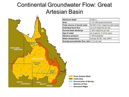 Continental Groundwater Flow: Great Artesian Basin.