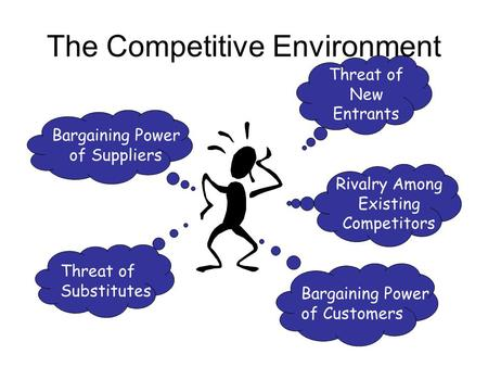 The Competitive Environment Threat of New Entrants Rivalry Among Existing Competitors Bargaining Power of Customers Bargaining Power of Suppliers Threat.