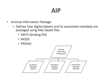 AIP Archival Information Package – Defines how digital objects and its associated metadata are packaged using XML based files. METS (binding file) MODS.