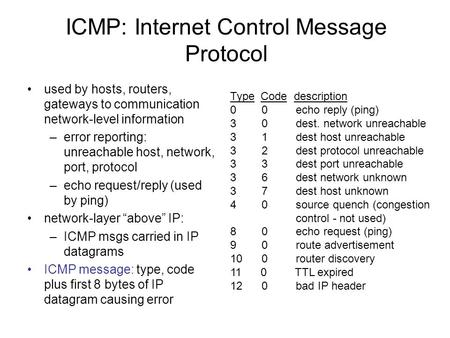 ICMP: Internet Control Message Protocol used by hosts, routers, gateways to communication network-level information –error reporting: unreachable host,