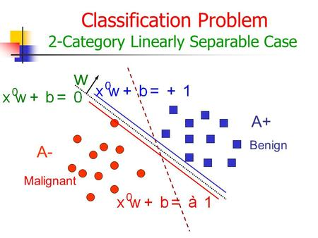 Classification Problem 2-Category Linearly Separable Case A- A+ Malignant Benign.