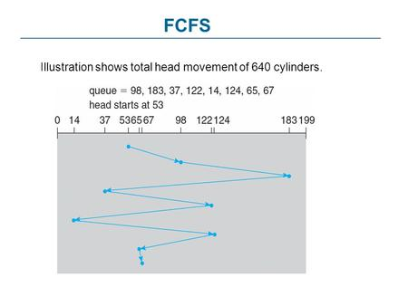 FCFS Illustration shows total head movement of 640 cylinders.