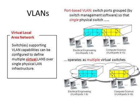 VLANs Port-based VLAN: switch ports grouped (by switch management software) so that single physical switch …… Switch(es) supporting VLAN capabilities can.