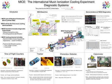 MICE: The International Muon Ionization Cooling Experiment Diagnostic Systems Tracker Cherenkov Detector Time of Flight Counters Calorimeter Terry Hart.