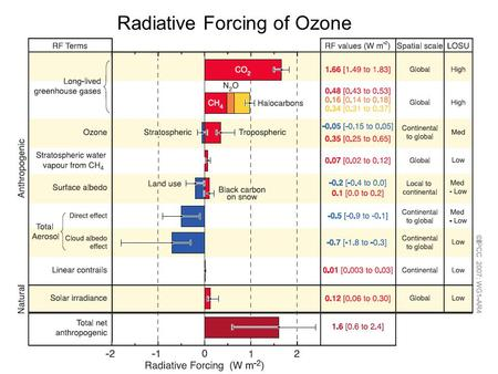 Radiative Forcing of Ozone
