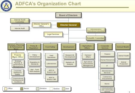 0 ADFCA's Organization Chart OfficeSectorDivision SectionUnit Legal Services Director General Internal Audit Director General's Office Board of Directors.