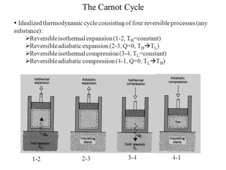 The Carnot Cycle Idealized thermodynamic cycle consisting of four reversible processes (any substance):  Reversible isothermal expansion (1-2, T H =constant)
