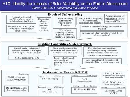 H1C: Identify the Impacts of Solar Variability on the Earth's Atmosphere Phase 2005-2015, Understand our Home in Space Global density, composition, temperature,