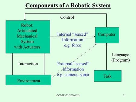 COMP322/S2000/L31 Components of a Robotic System Robot: Articulated Mechanical System with Actuators Computer Task Environment Interaction Control Language.