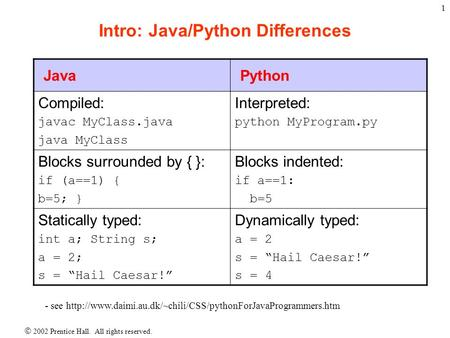  2002 Prentice Hall. All rights reserved. 1 Intro: Java/Python Differences JavaPython Compiled: javac MyClass.java java MyClass Interpreted: python MyProgram.py.
