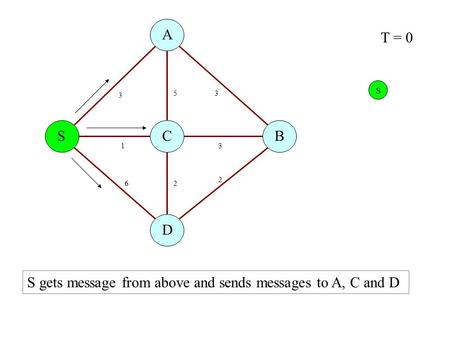 S A B D C 3 53 31 2 2 6 T = 0 S gets message from above and sends messages to A, C and D S.