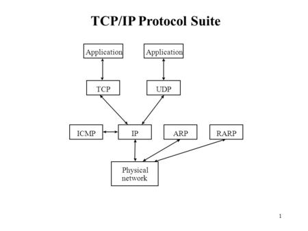 1 Application TCPUDP IPICMPARPRARP Physical network Application TCP/IP Protocol Suite.