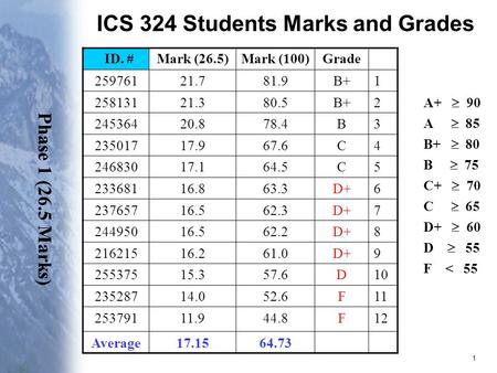 ICS 324 Students Marks and Grades