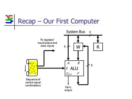 Recap – Our First Computer WR System Bus 8 ALU Carry output A B S C OUT F 8 8 To registers' input/output and clock inputs Sequence of control signal combinations.
