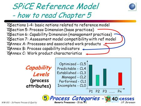 WM-001 - Software Process & Quality Generic Processes - Slide #1  P. Sorenson SPiCE Reference Model - how to read Chapter 5 Capability Levels (process.