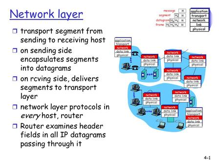 4-1 Network layer r transport segment from sending to receiving host r on sending side encapsulates segments into datagrams r on rcving side, delivers.