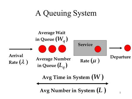 1 Service A Queuing System Arrival Rate (  Average Number in Queue ( L q ) Avg Time in System ( W ) Avg Number in System ( L ) Average Wait in Queue.