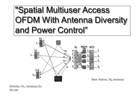 "Spatial Multiuser Access OFDM With Antenna Diversity and Power Control"" Mobiles, M Ti Antennas for ith user Base Station, M R antennas."