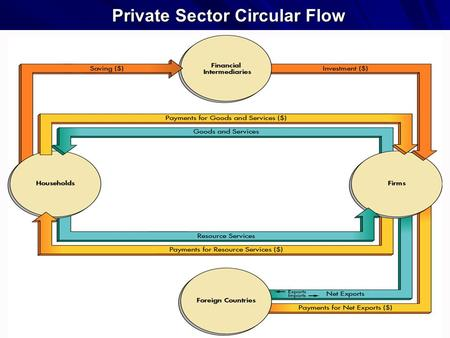 1 Private Sector Circular Flow. 2 Private and Public Sectors Private sector: households, businesses, & the international sector. Household spending 
