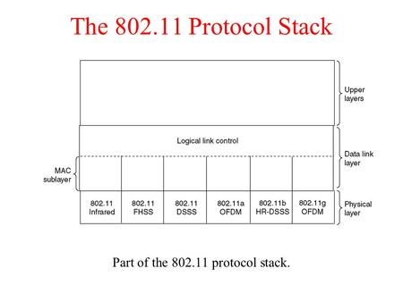 The 802.11 Protocol Stack Part of the 802.11 protocol stack.