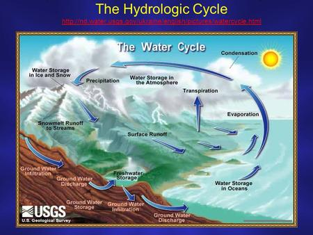 The Hydrologic Cycle water. usgs