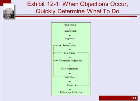 12-1 Exhibit 12-1: When Objections Occur, Quickly Determine What To Do Prospecting Preapproach Follow-up & Service Approach Presentation Trial Close Determine.