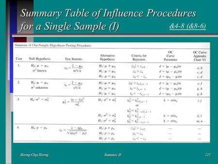Horng-Chyi HorngStatistics II127 Summary Table of Influence Procedures for a Single Sample (I) &4-8 (&8-6)