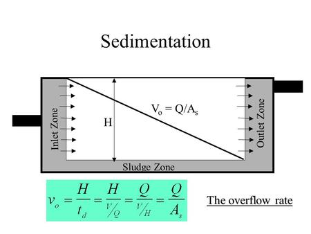 Sedimentation Sludge Zone Inlet Zone Outlet Zone V o = Q/A s The overflow rate H.