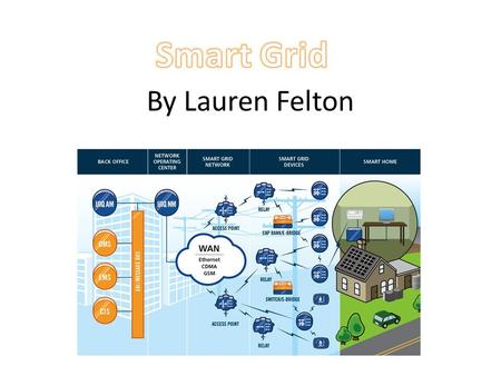 By Lauren Felton. The electric grid delivers electricity from points of generation to consumers, and the electricity delivery network functions via two.