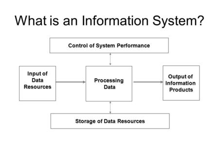 What is an Information System? Input of DataResourcesProcessing Data Data Control of System Performance Storage of Data Resources Output of InformationProducts.