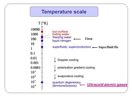 Temperature scale Titan Superfluid He Ultracold atomic gases.