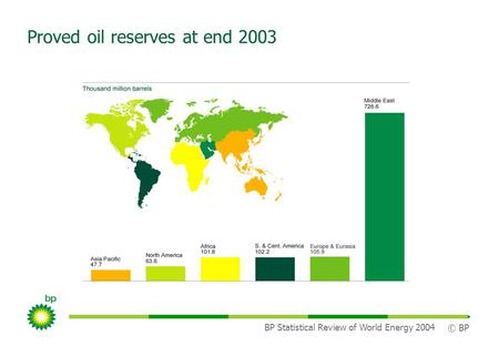 BP Statistical Review of World Energy 2004 © BP Proved oil reserves at end 2003.