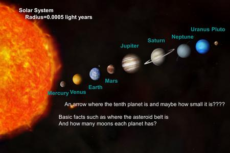 Mercury Venus Earth Mars Jupiter Saturn Uranus Neptune Pluto Solar System Radius=0.0005 light years An arrow where the tenth planet is and maybe how small.