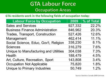 GTA residents work in the following fields of occupation today: Labour Force by Occupation2009% of Total Sales and Services927,33222.2% Business Finance.