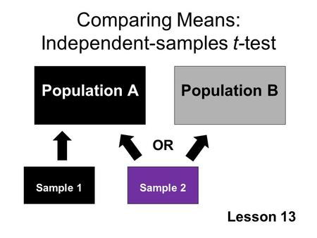 Comparing Means: Independent-samples t-test Lesson 13 Population APopulation B Sample 1Sample 2 OR.