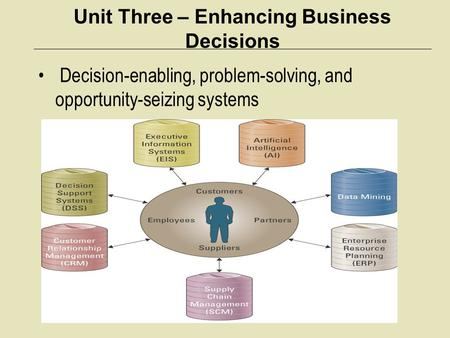 Unit Three – Enhancing Business Decisions Decision-enabling, problem-solving, and opportunity-seizing systems.