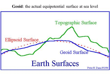 Geoid: the actual equipotential surface at sea level.