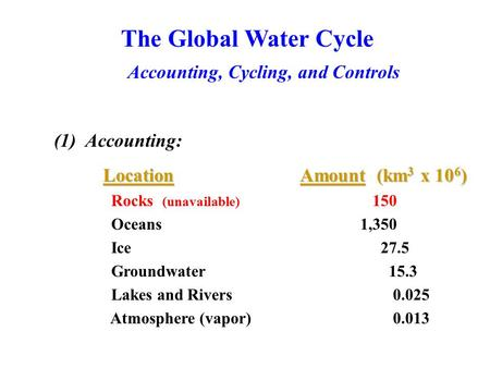 The Global Water Cycle Accounting, Cycling, and Controls (1) Accounting: LocationAmount (km 3 x 10 6 ) Location Amount (km 3 x 10 6 ) Rocks (unavailable)