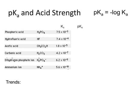 PK a and Acid Strength pK a = -log K a K a pK a Trends: