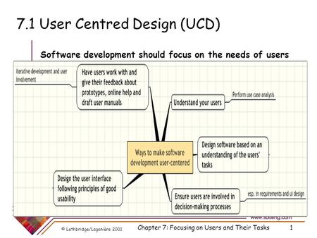 © Lethbridge/Laganière 2001 Chapter 7: Focusing on Users and Their Tasks1 7.1 User Centred Design (UCD) Software development should focus on the needs.