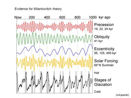 Evidence for Milankovitch theory (wikipedia!). Px272 Lect 3: Forcing and feedback Balance of solar incoming, and earth emitted outgoing radiation Increments.