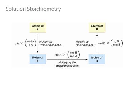 Solution Stoichiometry. Solution Concentration: Molarity What is the concentration of a solution made by dissolving 23.5 g NiCl 2 into a volume of 250.
